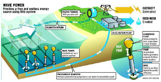 Wave power is the wave of the future